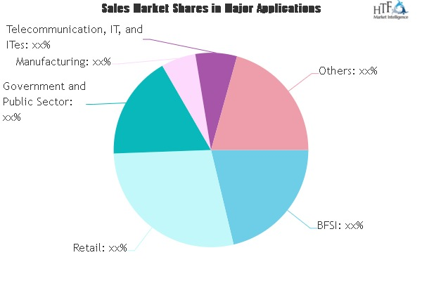 application integration platform market major technology giants in buzz again dell boomi magic software jitterbit intersystems