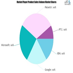 healthcare cognitive computing market outlook 2020 the year on a positive note ibm google microsoft