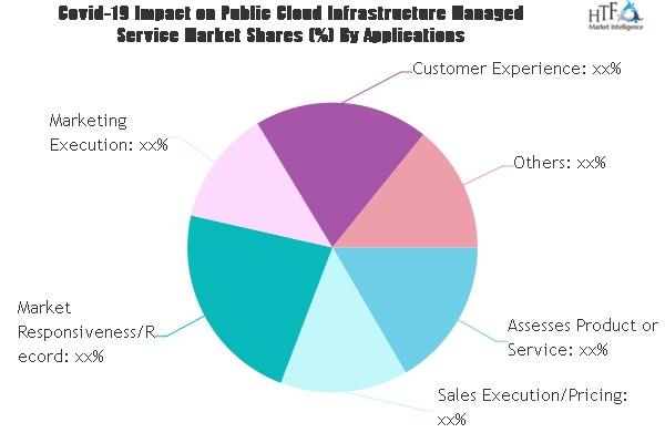 public cloud infrastructure managed service market to witness huge growth by 2026 deloitte allcloud cloudreach capgemini