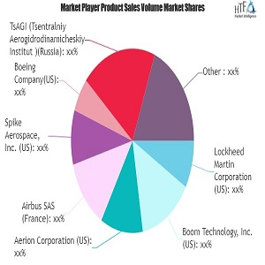 supersonic business jet market major technology giants in buzz again lockheed martin airbus aerion