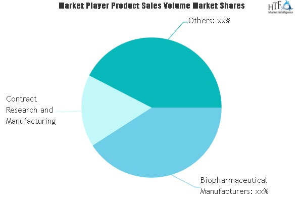 a comprehensive study exploring process analytical technology pat market key players danaher bruker perkinelmer