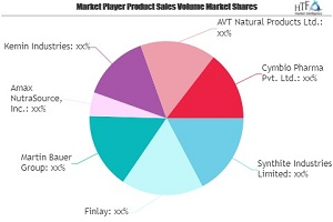 black tea extracts market to show strong growth leading players synthite industries finlay martin bauer amax nutrasource