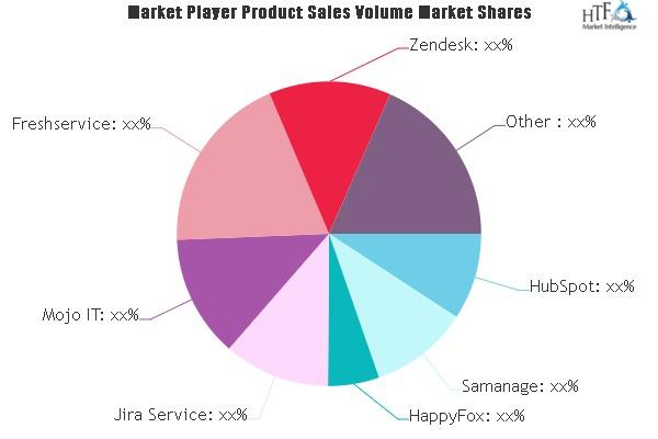 cinema ticketing system service market swot analysis by key players zendesk hubspot samanage happyfox jira service