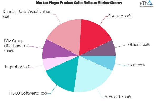 dashboard software market to witness massive growth by 2025 sap microsoft tibco software