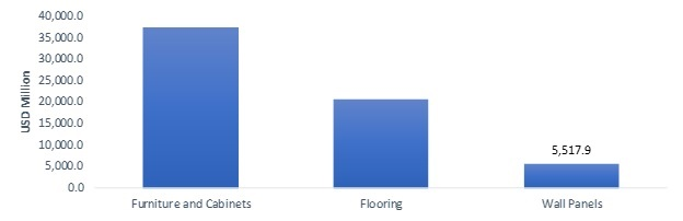 decorative laminates market size analysis top key companies price trends growth factors covid 19 impact and forecast 2025