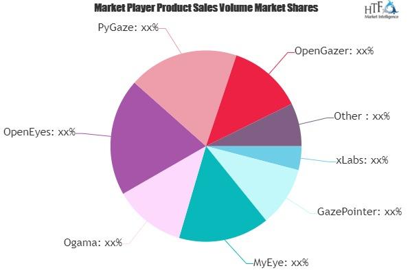 eye tracking software market to witness huge growth by 2025 ogama openeyes pygaze