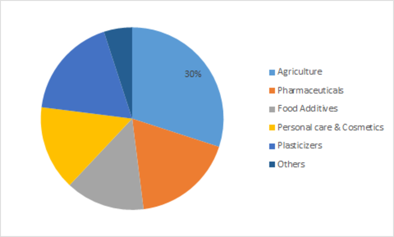 levulinic acid market share growth size covid 19 outbreak trends regional overview leading company analysis and forecast 2023