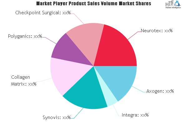 nerve repair and re generation biologic products market swot analysis by key players polyganics axogen integra synovis