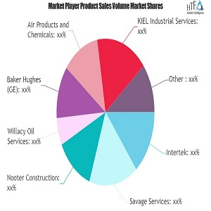 petroleum refinery service market study navigating the future growth outlook ge honeywell