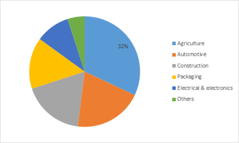 polypropylene market covid 19 impact share trend industry news business growth top key players update business statistics and forecast 2023