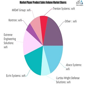 rugged equipments market revenue sizing outlook appears bright abaco raytheon cobham