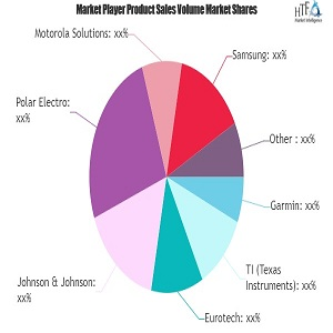 wearable technology ecosystems market study navigating the future growth outlook nike medtronic plantronics