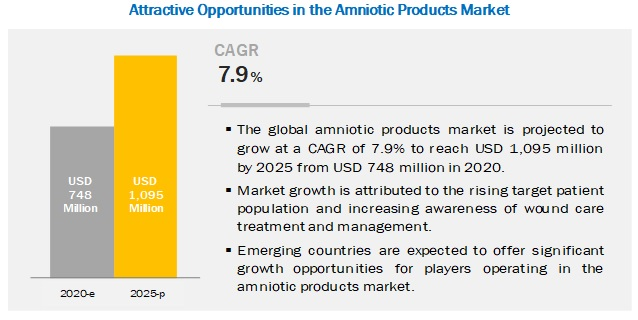 amniotic products market worth 1095 million by 2025