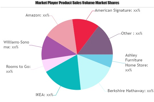 childrens furniture market to witness huge growth by 2025 amazon american signature atg stores