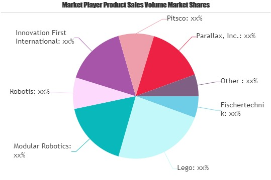 educational robot market to witness massive growth by 2025 fischertechnik lego modular robotics