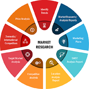 hospital gowns market opportunities and analysis 2020 top companies priontex sara health care aramark angelica
