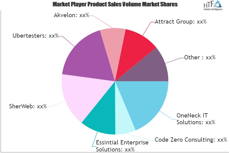 it outsourcing service market may set new growth story clearcode sherweb ubertesters akvelon