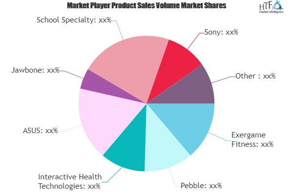 physical education technology market next big thing jawbone school specialty sony