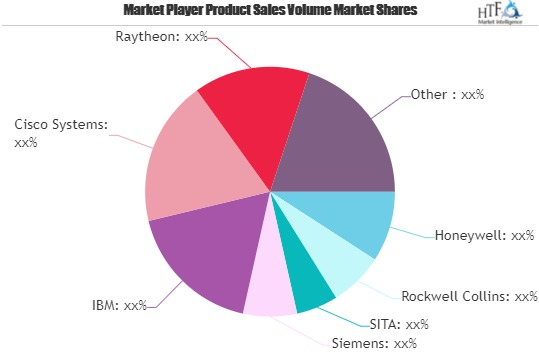 smart airport market to witness massive growth by 2025 honeywell rockwell collins sita