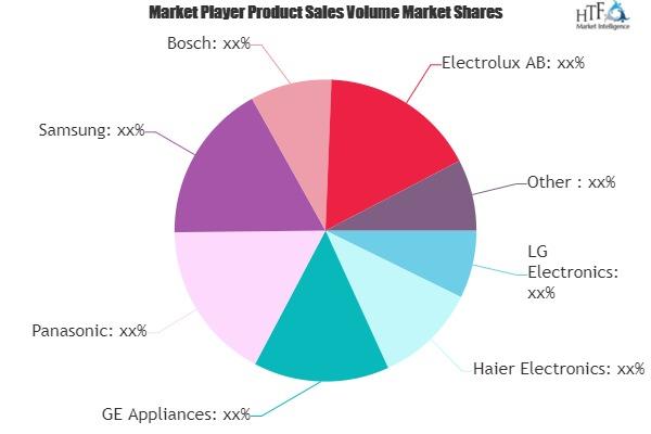 smart washing machine market to witness huge growth by 2025 panasonic samsung bosch