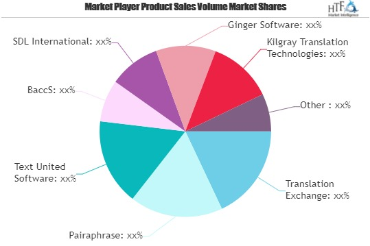 translation management software market worth observing growth rushincloud wordbee across systems