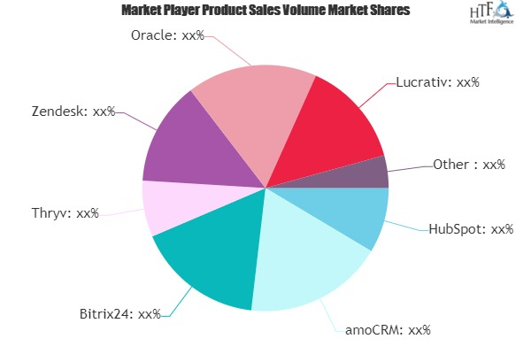 banking crm software market the growth cycle continues thryv zendesk oracle