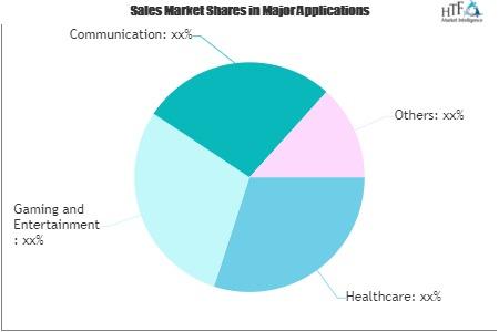 brain computer interface bci market will generate massive revenue in future a comprehensive study on key players brainco neuroelectrics g tec mindmaze sa