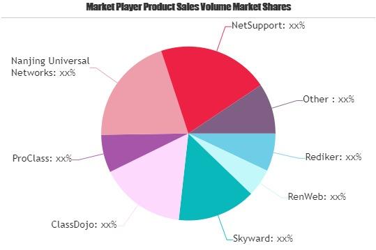 classroom management software market may set new growth story rediker renweb skyward