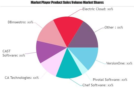 devops software market next big thing devops software market next big thing major giants