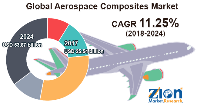 global aerospace composites market is expected to reach around usd 53 87 billion by 2024