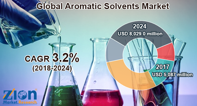 global aromatic solvents market is set for a rapid growth and is expected to reach around usd 8029 million by 2024