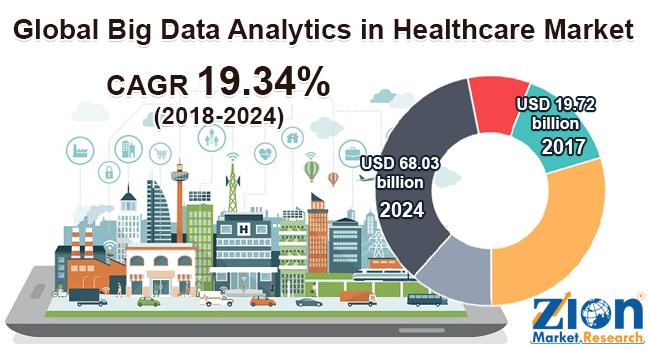 global big data analytics in healthcare market set for rapid growth to reach around usd 68 03 billion by 2024