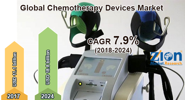 global chemotherapy devices market is set for rapid growth to reach around usd 18 8 billion by 2024