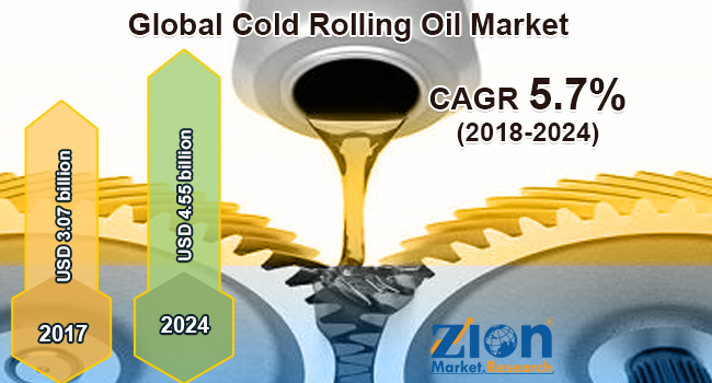 global cold rolling oil market is expected to reach a value of around usd 4 55 billion by 2024