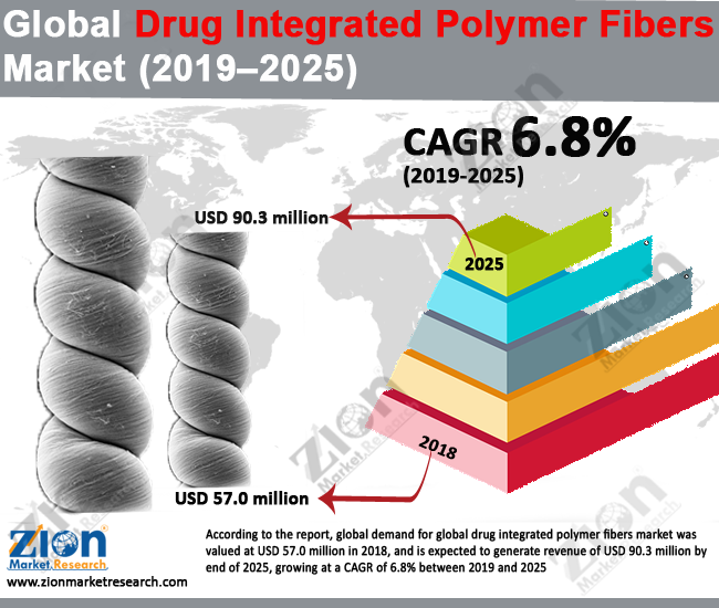 global drug integrated polymer fibers market set for rapid growth to reach value usd 90 3 million by 2025