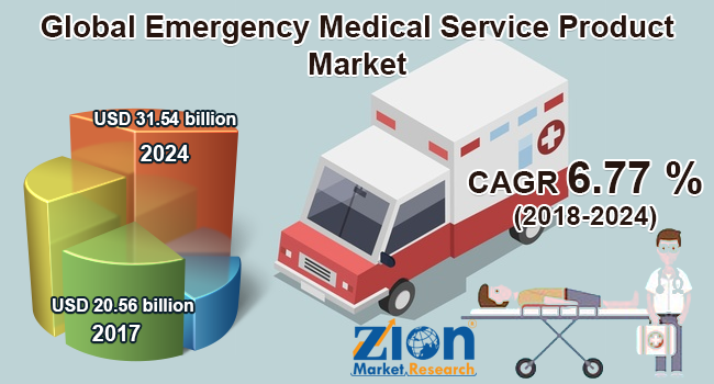global emergency medical service product market set for rapid growth to reach usd 31 54 billion by 2024
