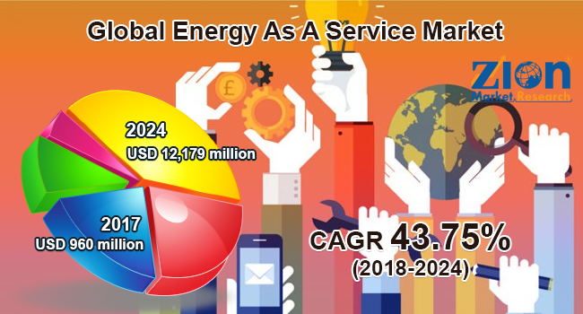 global energy as a service market set for rapid growth to reach value around usd 12179 million by 2024