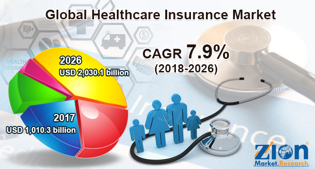 global healthcare insurance market set for rapid growth to reach value around usd 2030 1 billion by 2026