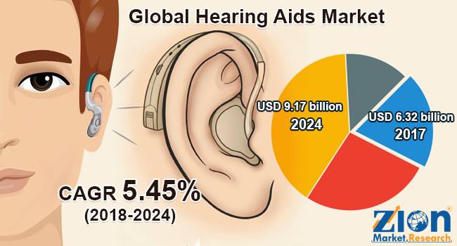 global hearing aids market set for rapid growth to reach value around usd 9 17 billion by 2024
