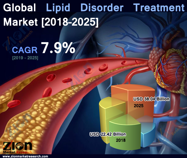 global lipid disorder treatment market is set for modest growth to reach around usd 38 04 billion by 2025