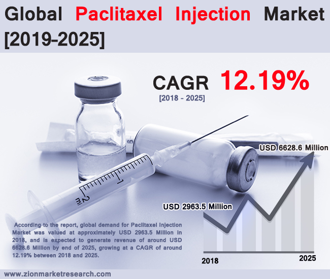 global paclitaxel injection market set for rapid growth to reach value around usd 6628 6 million by 2025