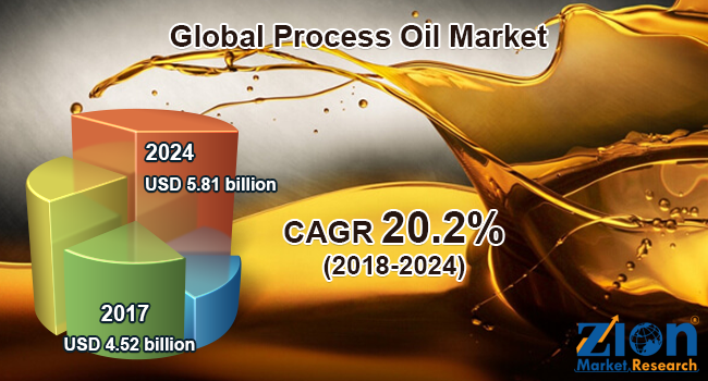 global process oil market set for rapid growth to reach value around usd 5 81 billion by 2024