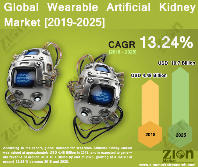global wearable artificial kidney market set for rapid growth to reach value around usd 10 7 billion by 2025