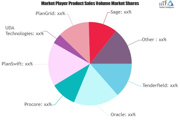 heavy construction software market review long term opportunity vs short term challenges oracle procore planswift