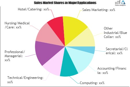 how online recruitment services market may turn as winner after covid 19 scenario