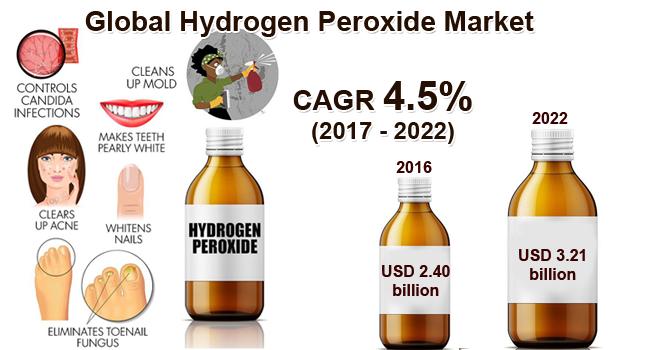 hydrogen peroxide market set to reach usd 5 19 billion in 2021