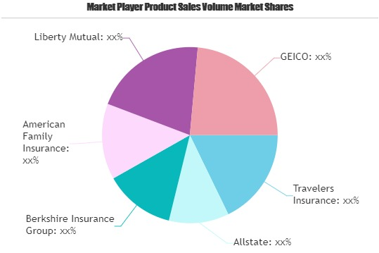 jewelry insurance market to witness huge growth by 2025 travelers insurance allstate berkshire insurance