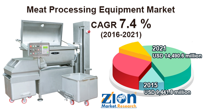 meat processing equipment market set to reach 14490 6 million by 2021