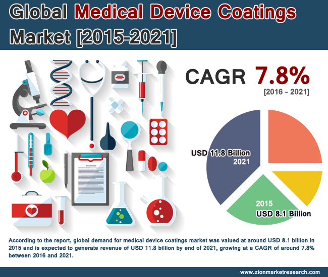medical device coatings market set to reach around usd 11 8 billion by 2021