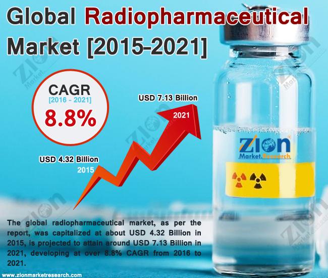 radiopharmaceutical market will hit usd 7 13 billion in 2021